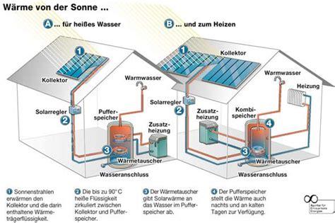 Waerme Der Sonne Die Solarheizung by Solarheizung Heizungsentlastung Mit Sonnenkraft