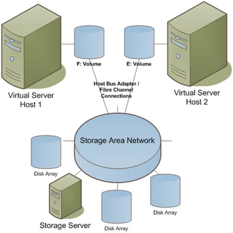 microsoft virtual server anildesainet
