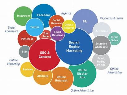 Marketing Digital Channels Right Tips Chart Choose