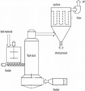 Schematic Diagram Of A Flash Dryer