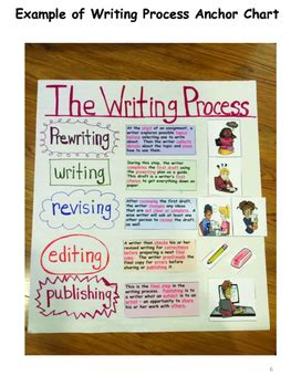 writing process lesson plan anchor chart middle high school special ed
