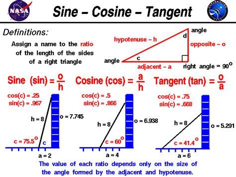 Sinecosinetangent