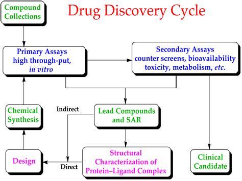 preclinical development wikipedia