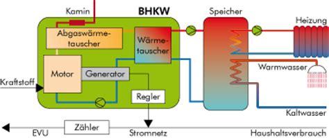 Energietraeger Experten Rat Zum Blockheizkraftwerk by Ulpts Oldenburg Sicherheitstechnik Elektrotechnik