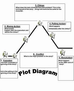 The 25  Best Plot Diagram Ideas On Pinterest