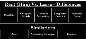 Invoice Inventory Lease Vs Rent Similarities And Differences