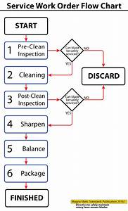Lawn Mower Blade Service Flow Chart Magna Matic Factory