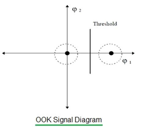 Wireles Signal Diagram by Ook Vs Fsk Vs Ask Difference Between Ook Fsk Ask