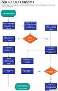 Ultimate Flowchart Tutorial   Complete Flowchart Guide