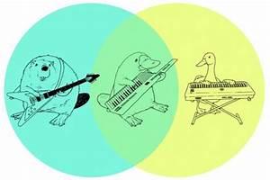 A Simple Venn Diagram