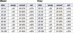 Muskelmasse Berechnen Tabelle : k rperfettanteil wikipedia ~ Themetempest.com Abrechnung