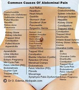 What U2019s Causing Your Abdominal Pain