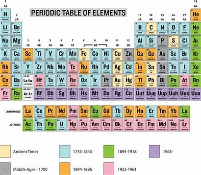 Periodic Table Labeled Names Elements Discovery History