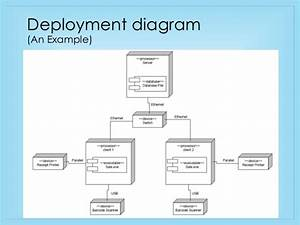 Component And Deployment Diagram