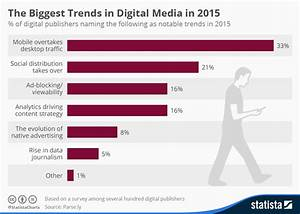 Ad Auto Distribution : chart the biggest trends in digital media in 2015 statista ~ Maxctalentgroup.com Avis de Voitures