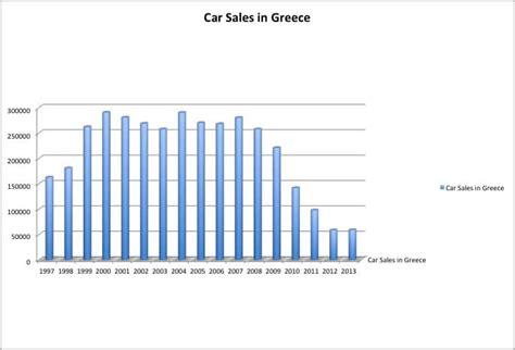 full year greece  selling car brands