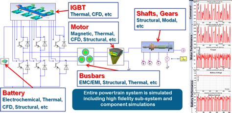 battery simulation  ansys industry solutions