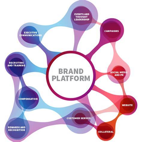 Brandfoundations