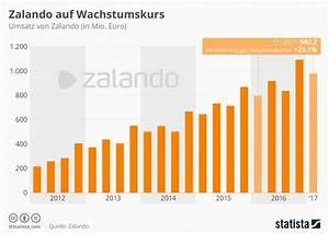 Zalando Auf Rechnung Trick : infografik zalando auf wachstumskurs statista ~ Themetempest.com Abrechnung
