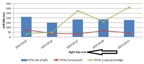 position excel chart  axis text position