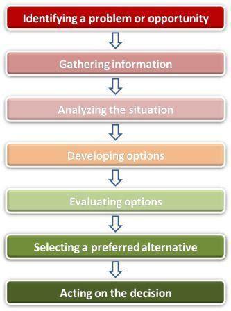 rational decision making model bringing structure