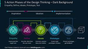 14 Essential Design Thinking Process Ppt Diagrams Steps