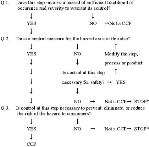 code of practice templates for an it industry haccp decision tree sle template