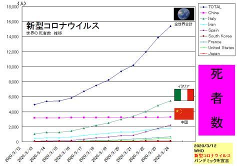 コロナ 世界 感染 者 数 グラフ