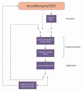 Document Control Process Flow Diagram