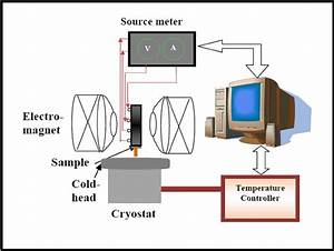 Measurement And Analysis Of Temperature Dependent