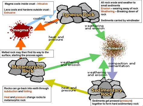 Diagram Of Rock by Remix Of Quot How Are Metamorphic Rocks Made How Are