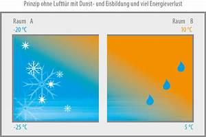 Energieverlust Berechnen : entfeuchter f r k hlhaus tiefk hlhaus gefrierzelle ~ Themetempest.com Abrechnung