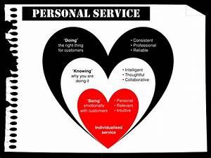 Creating an Extraordinary Customer Experience
