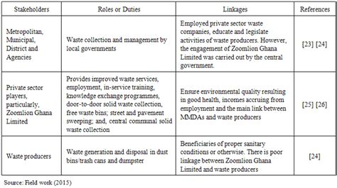 Assessing '3rs' Model In Relation To Municipal Solid Waste