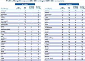 Estonia still ahead of neighbors in Global Competitiveness ...