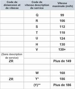 Indice De Vitesse Pneu : indice de vitesse du pneu pneus goodyear canada ~ Medecine-chirurgie-esthetiques.com Avis de Voitures