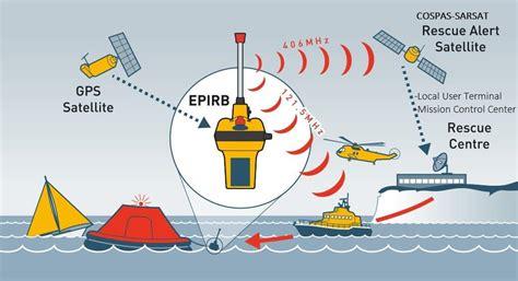 plb full form epirb emergency position indicating radio beacon
