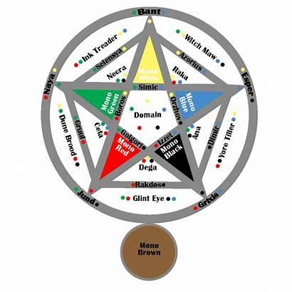 Magic Mtg Gathering Combos Names Cards Wheel