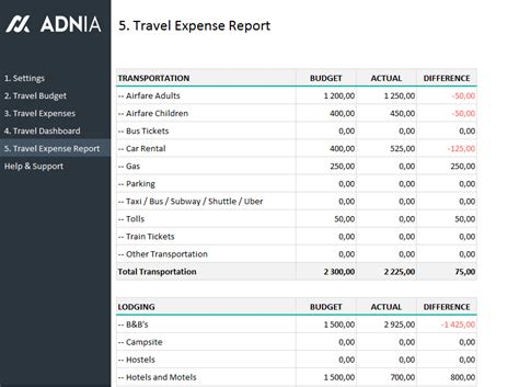 travel budget planning template adnia solutions