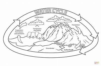 Cycle Coloring Water Printable Ciclo Drawing Colorear