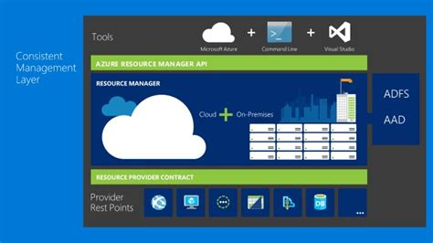 azure resource manager template architecting world class azure resource manager templates