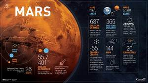 Planet Mars in numbers - Info-graphic x-post from r ...