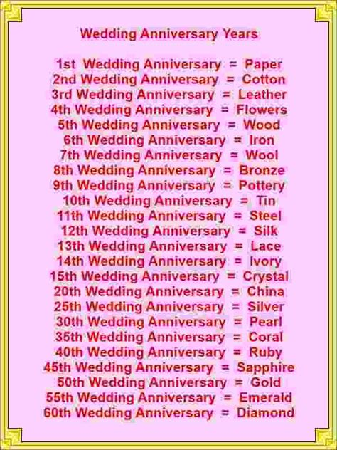 Wedding Anniversary Wishes For Parents From Daughter