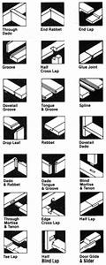 Types of wood joints Modular Methods Pinterest