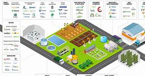 Israel Agritech Market Map: 400 Startups Putting The Tech ...