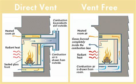 fireplace store gas inserts ventless  vented gas