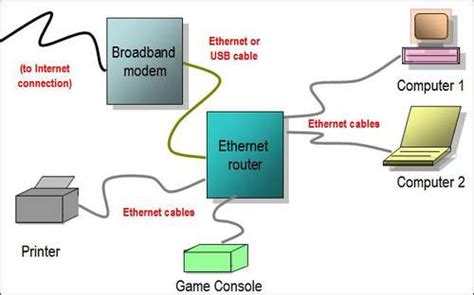 Home Network Wiring Diagram With Bridge by Kingpin Cafe Tech Ethernet Router Network