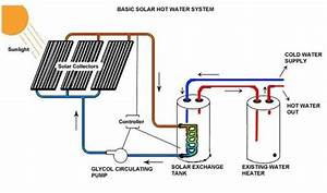 Solar Water Heating System  Solar Products