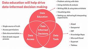 How Airbnb Democratizes Data Science With Data University