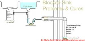 Unblock A Sink by 9 Blocked Sink Waste Problems Amp Cures Q Amp A